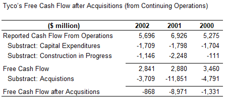 Tyco's Free Cash Flow from Acquisitions