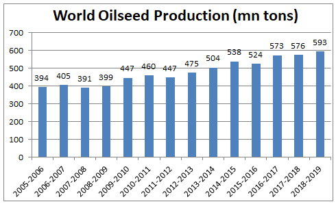 World Oil Seed Production