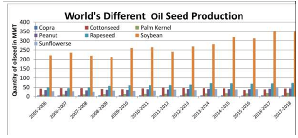 Worlds Different Oil Production