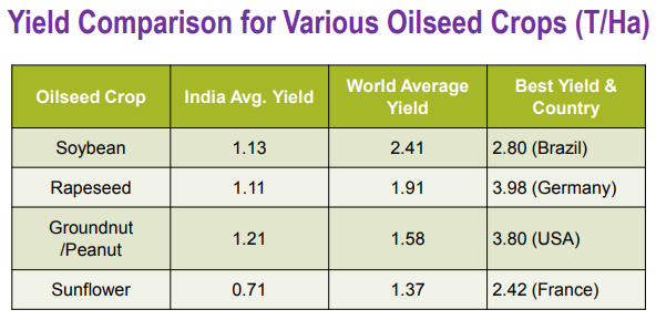 Yield Comparison Oilseed Crops