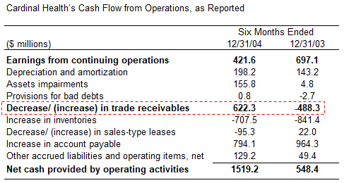 Cardinal Health's Cash Flow from Operations