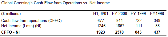 Global Crossing Cash Flow from Operations versus Net Income
