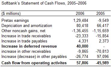 Softbank Statement of Cashflow