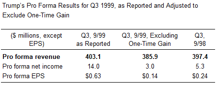 Trump Hotels Pro Froma Results for Q3 1999