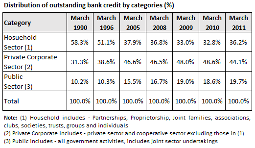 Distribution of outstanding bank credit - Credit Delivery in Indian Economy