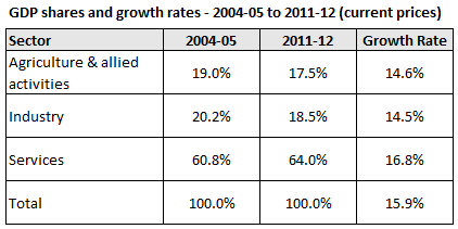 Indian Sectoral gdp growth rate shares