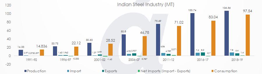Indian Steel Industry