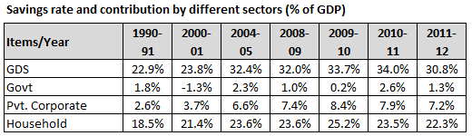 National savings rate and contribution by sectors - Percentage of GDP of India