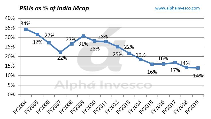PSUs as % of India Mcap