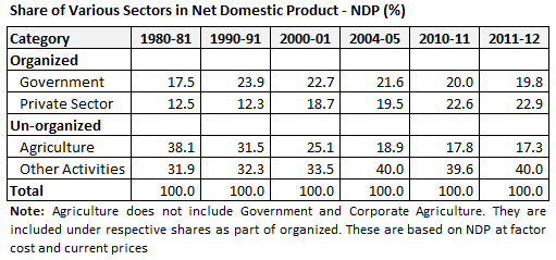 Share of Various Sectors in Net Domestic Product NDP