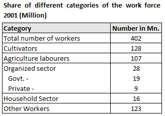 Share of different categories of the workforce 2001 - Employment Impact on Indian Economy