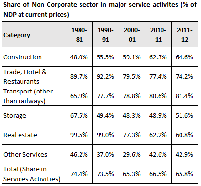 Share of non corporate sector in major service activities - Percentage of NDP at current prices