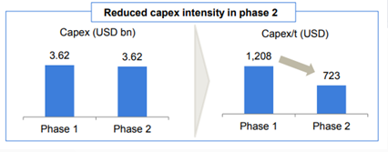 Tata Steel - Kalinganagar Plant Expansion - Reduced Capex Intensity in phase 2