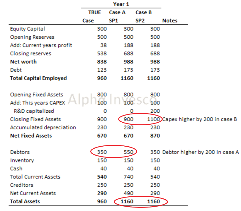Balance Sheet Manipulated Accounts