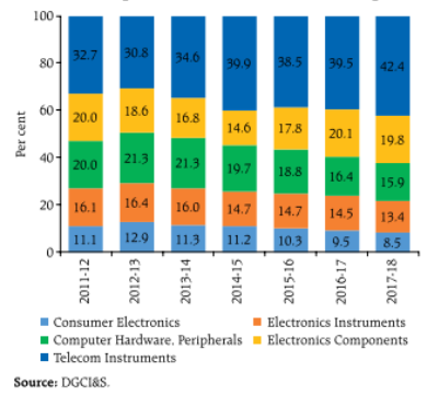 Composition of Electronic Goods Imports