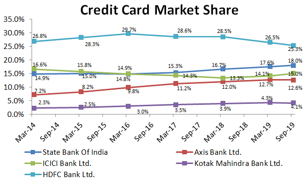 Credit Card Market Share