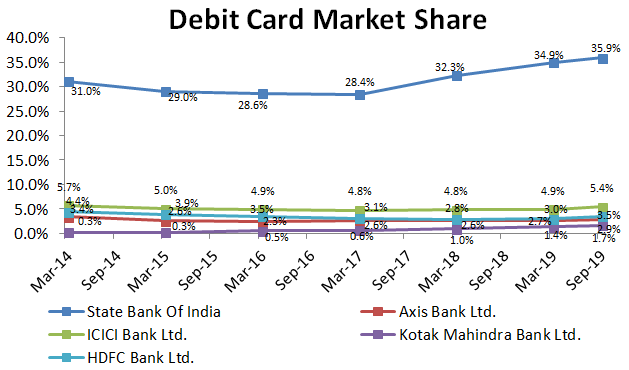 Debit Card Market Share
