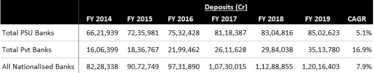 Deposits of Public Sector and Private Sector Banks