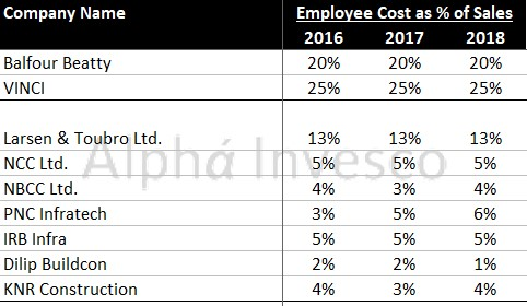 Infrastructure Sector Employee Cost as Percentage of Sales