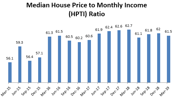Median House Price to Income (HPTI) ratio