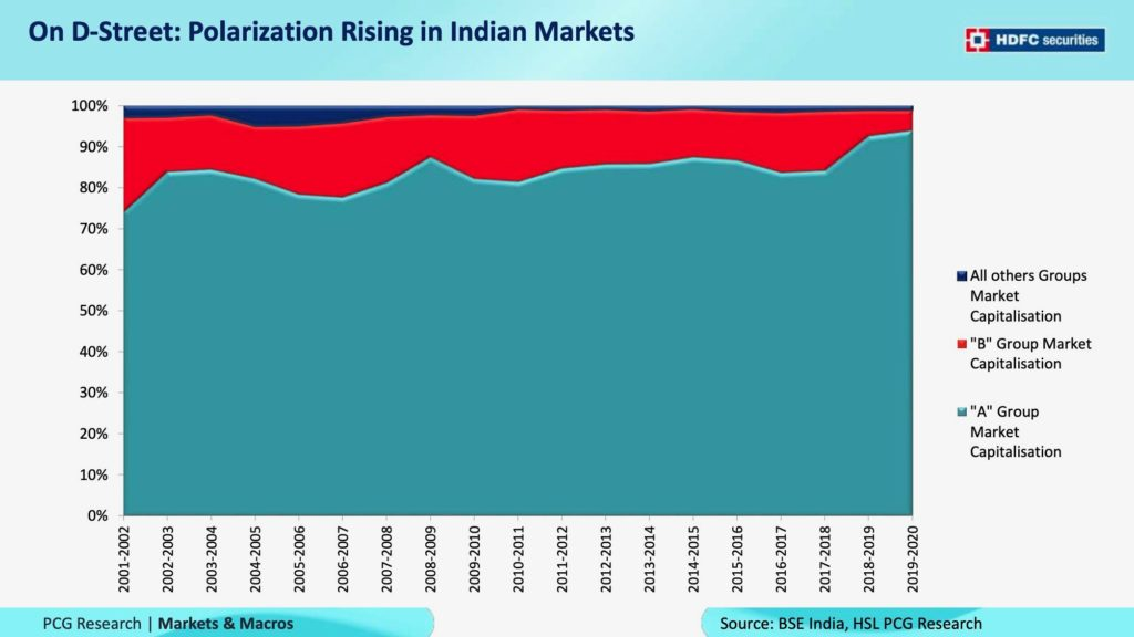 Polarization Rising in Indian Markets