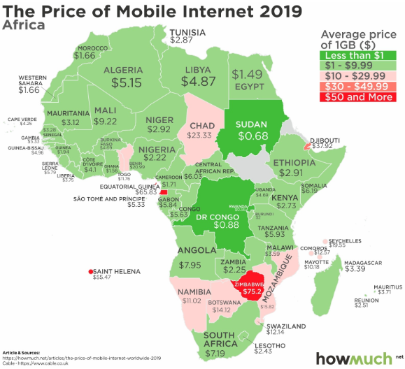 Price of Mobile Internet Africa