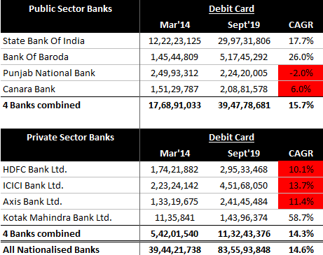 Private & Public Sector Banks Debit Cards