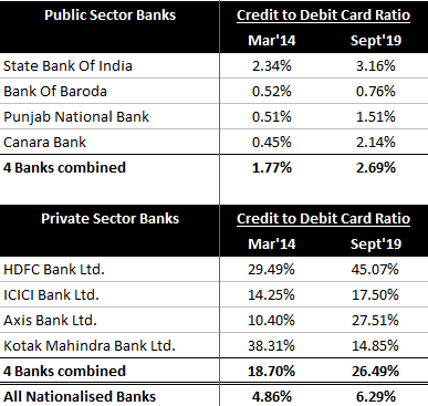 Private & Public Sector Banks credit to Debit Card Ratio