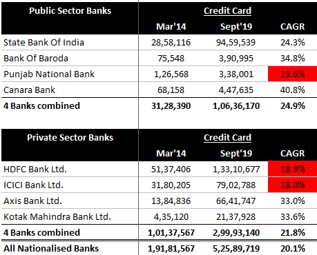 Private Sector Banks Credit Cards