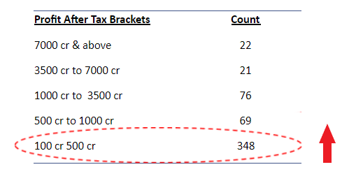 Profit After Tax Brackets