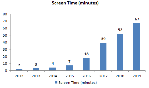 Screen Time - Indian Watching Videos