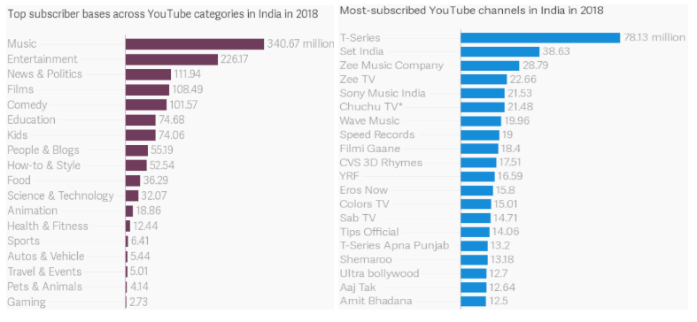 Youtube Subscribers Categories India