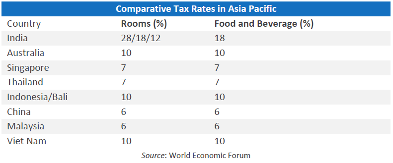 Comparative Tax Rates In Asia Pacific