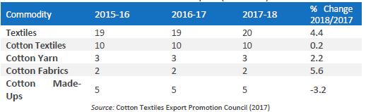 India's textile exports (USD billion)