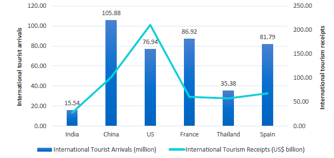 International Tourism Trends