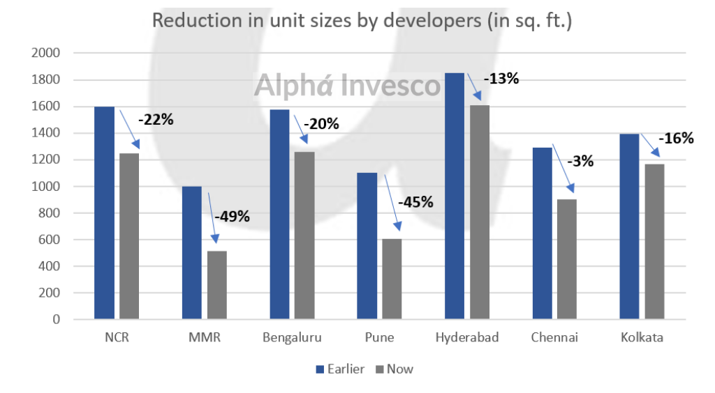 Residential Housing Demand Reduction in Unit Sizes By Developers