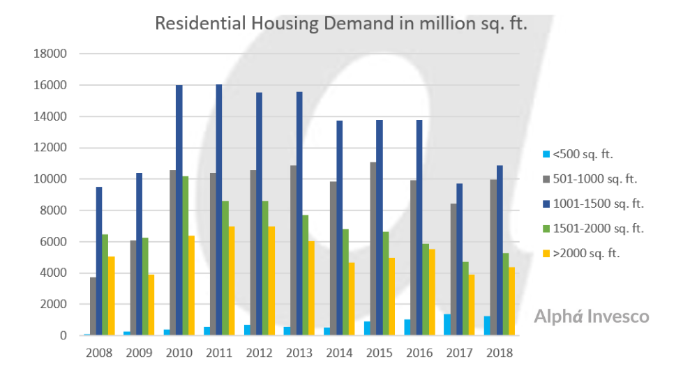 Residential Housing Demand in Million Square Feet