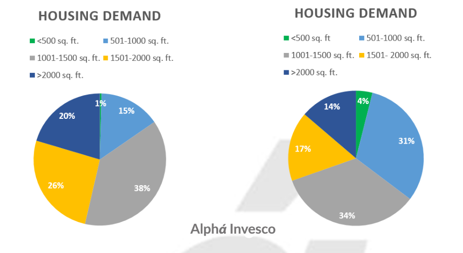 Residential Housing Demand