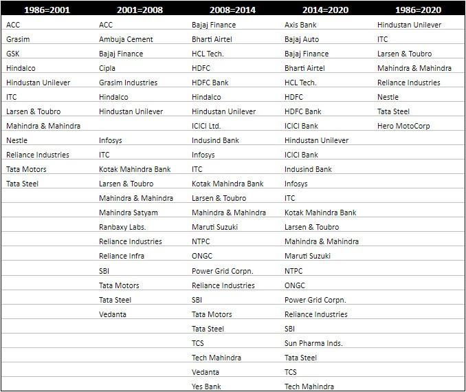 SENSEX Companies Over the years