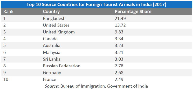 Top 10 Source, Countries for Foreign Tourists Arrivals In India (2017)