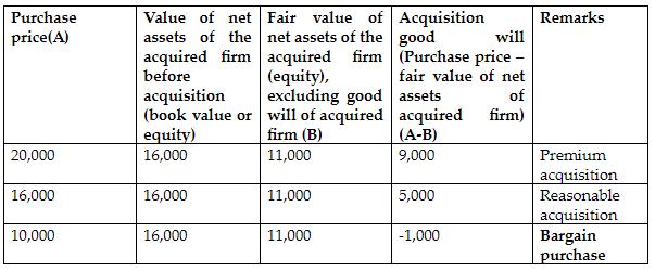 Accounting Various Scenarios
