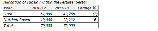 Allocation of Subsidy in Fertilizer Industry