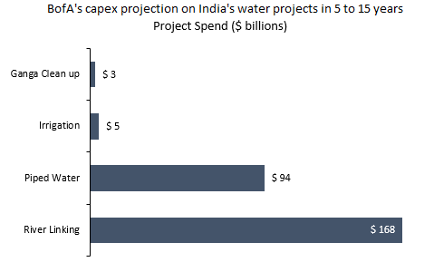 Capex Projection on Indias Water Projects in 5 to 15 Years