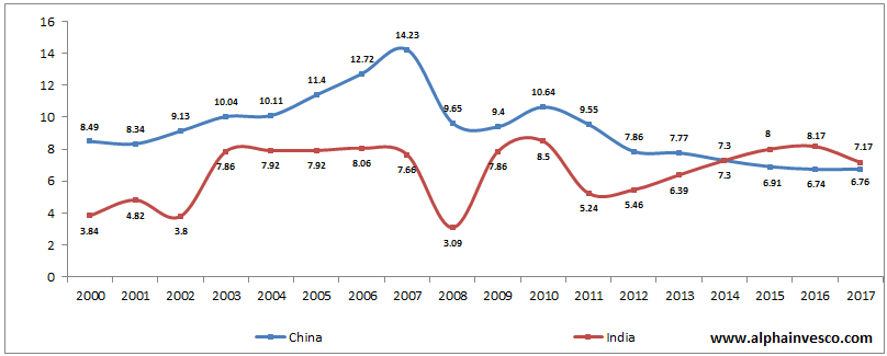 Economic Growth - Rate of Change of Real GDP of India vs China