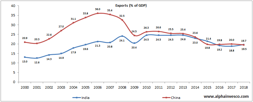 Exports as a Percentage of GDP of India vs China