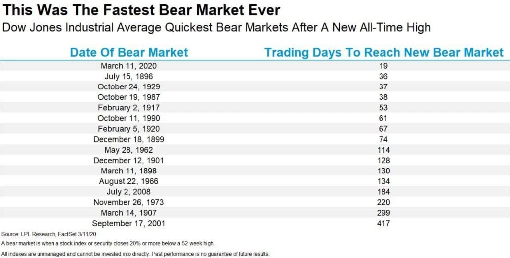 Fastest Bear Market
