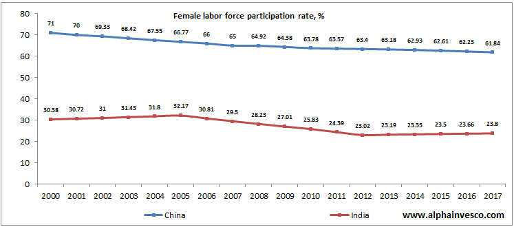 Female Labour Force Participation Rate - India vs China