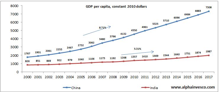 GDP per Capita - India versus China