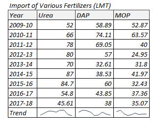 Import of Fertilizers in India