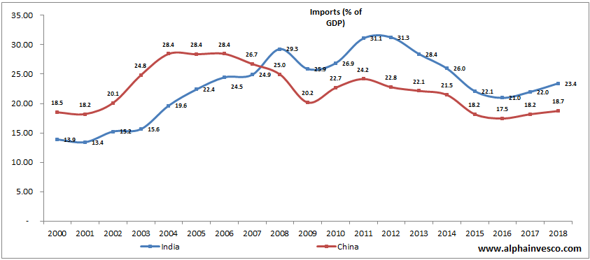 Imports as a Percentage of GDP of India vs China